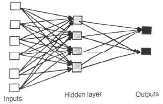 A feed-forward network