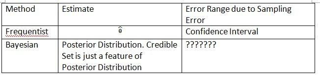 Confidence Interval vs Credible Set