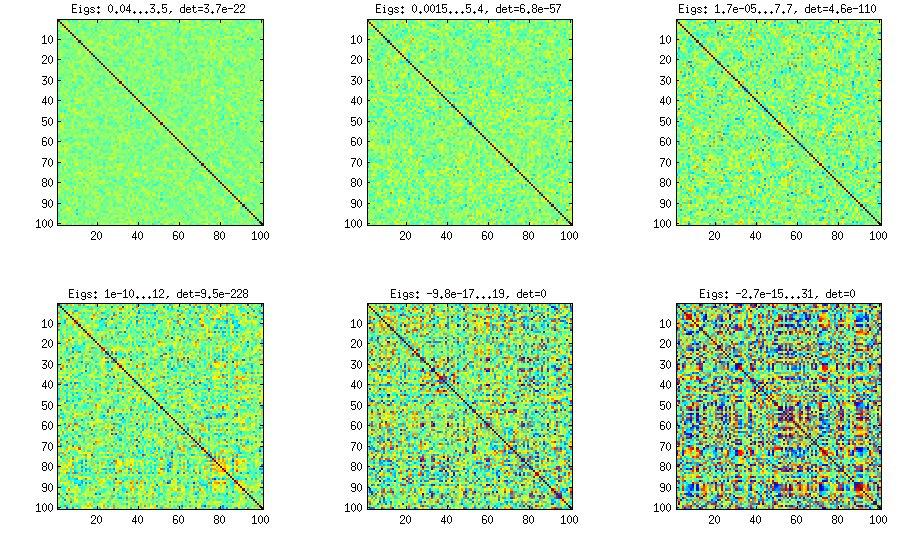 Vine method with manual sampling